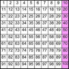 hundertertafel 1x1 grafiken einmaleins 1x1 mathe